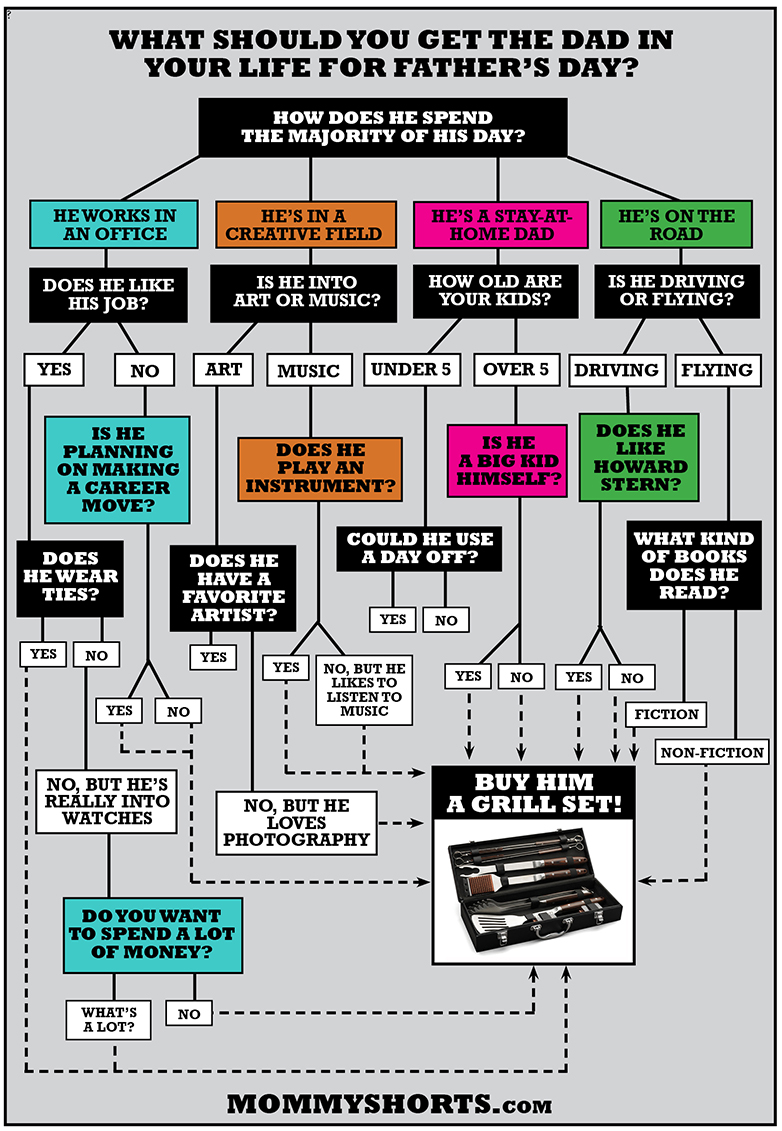 FATHERS-DAY-GIFT-flow-chart-LOW