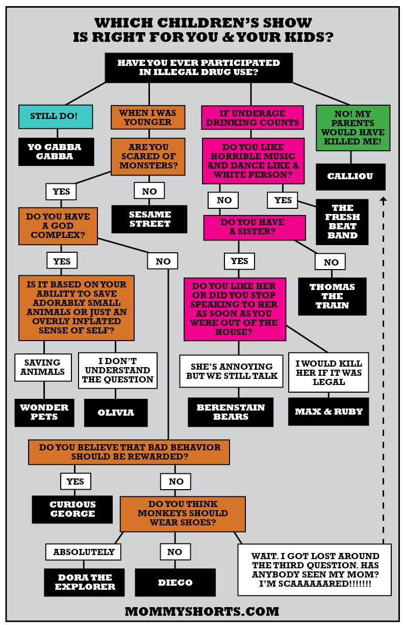 Children's-tv-flow-chart