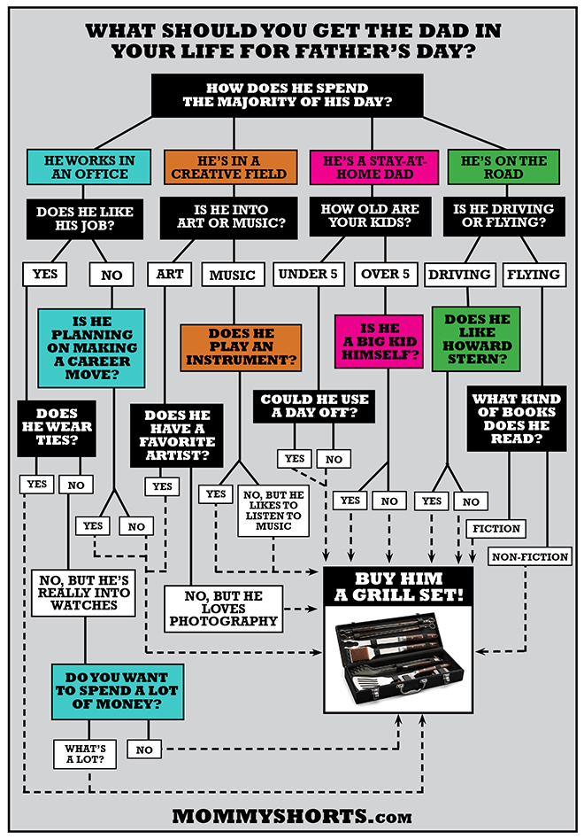Fathers-day-gift-flow-chart